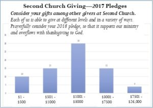 Church Giving Bar Graph